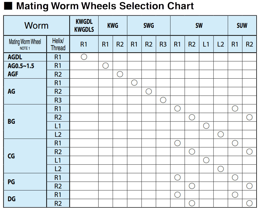 Mating Worm Wheels Selection Chart